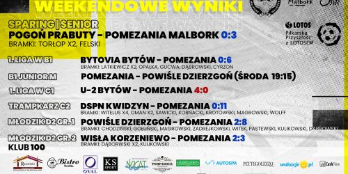 Weekendowe wyniki